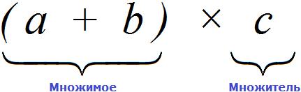 a plus b na c рисунок