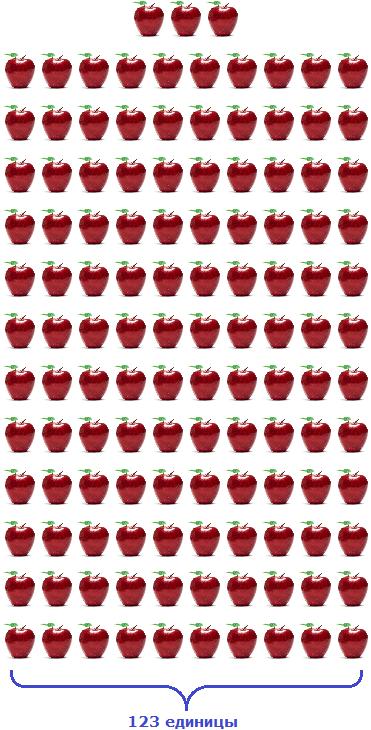 123 единиц яблока