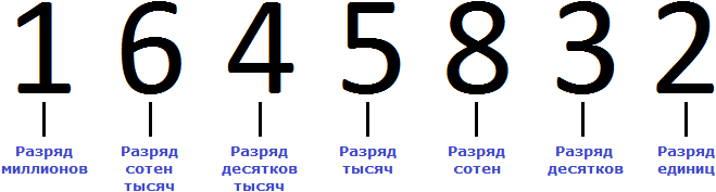 1645832 разряды