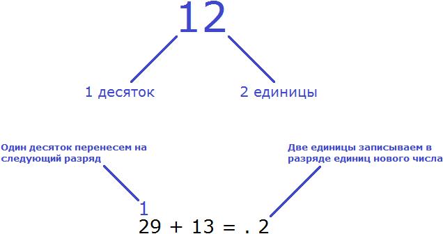 29 плюс 13 шаг 2