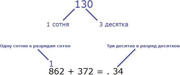 862 плюс 372 step 2