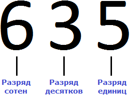 число 635