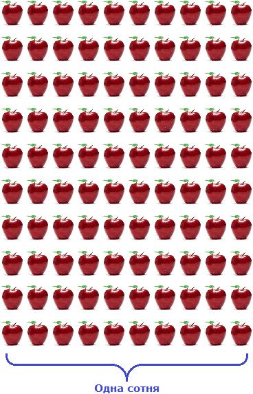 одна сотня яблок