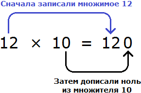 12 на 10 способ с дописанием нуля