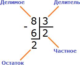 delenie risunok 5
