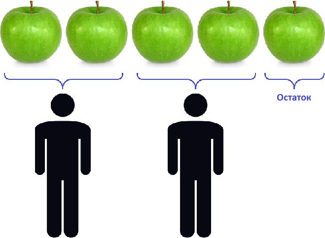 пять яблок деление с остатком