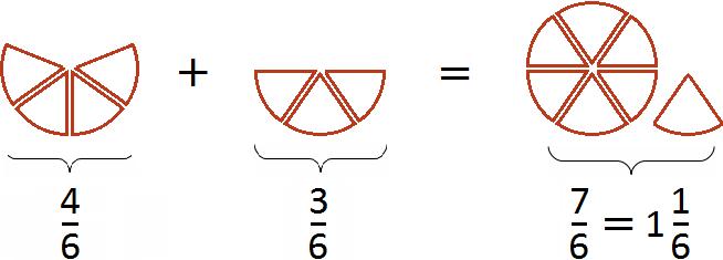 четыре шестых плюс три шестых решение в рисунках