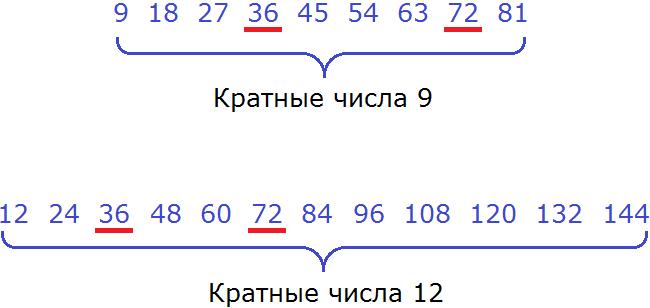 кратные чисел 9 и 12 подчеркивание