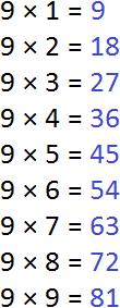 нахождение кратных числа 9 вручную