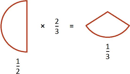 половина умножить на две третьих равно треть рисунок