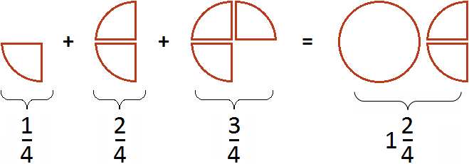 треть плюс треть равно две трети рисунок