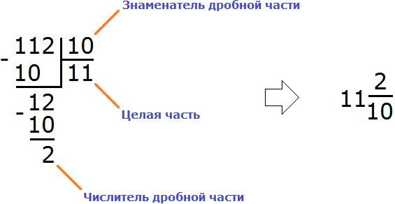 десятичные дроби рисунок 2