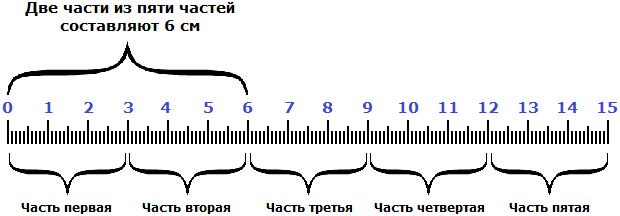 нахождение числа по дроби рисунок 1