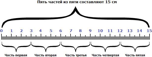 нахождение числа по дроби рисунок 2