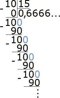 десять разделить на пятнадцать получается бесконечная дробь