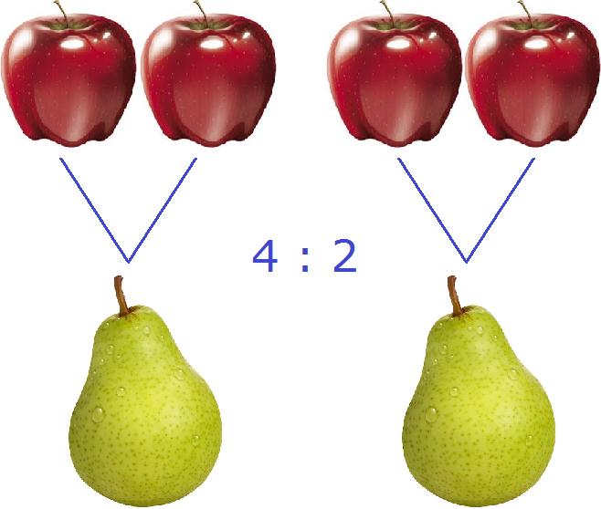 два яблока к двум грушам