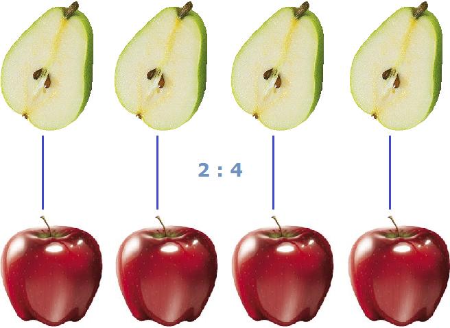 две груши к четырем яблокам