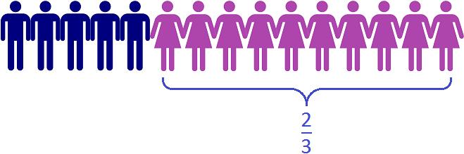 две трети пятнадцати школьников это десять девочек