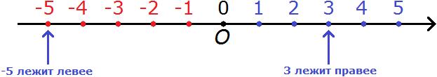 координатная прямая рисунок 6