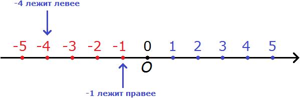 координатная прямая рисунок 7