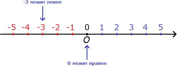 координатная прямая рисунок 8