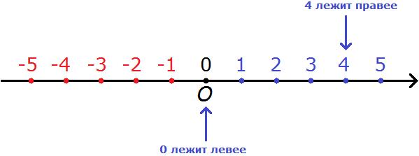 координатная прямая рисунок 9