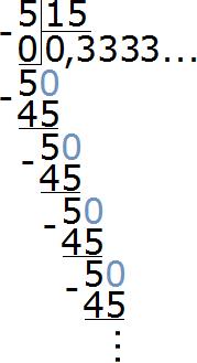 пять разделить на пятнадцать получается бесконечная дробь