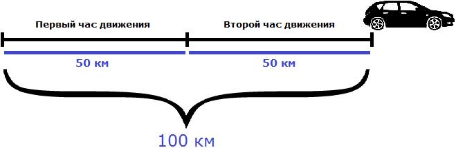 расстояние 100 км два часа движения скорость 50 км на час рисунок