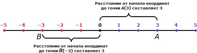 модуль числа рисунок 2