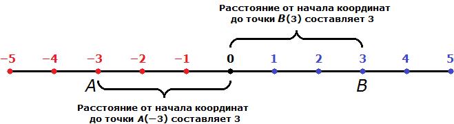 модуль числа рисунок 4