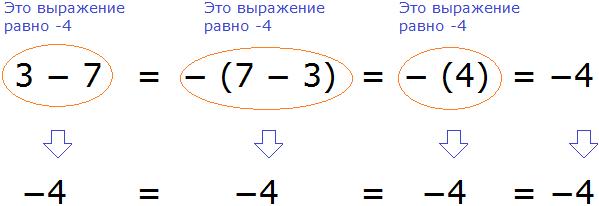 три минус семь и семь минус три равенство