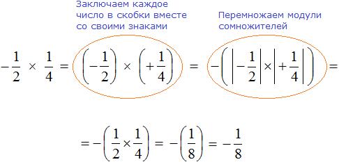 Минус одна вторая умножить на одну четвертую равно минус одной восьмой