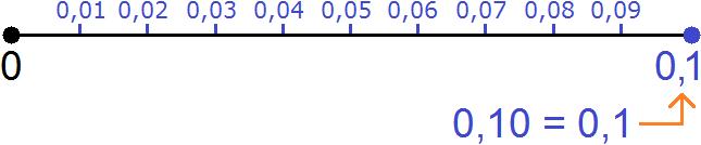 координатная прямая от нуля до нуля одной десятой