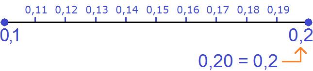 координатная прямая от нуля до одной десятой до двух десятых