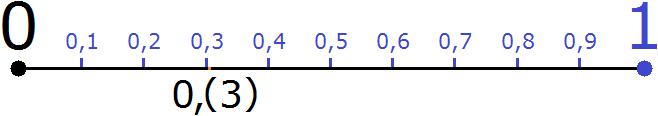 ноль целых и три в периоде на координатной прямой