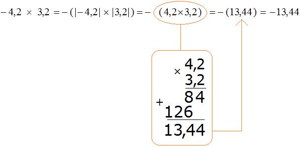 Четыре целых две десятых умножить на три целых две десятых равно минус тринадцать целых сорок четыре