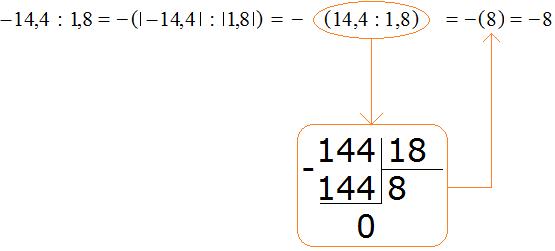 Минус четырнадцать целых четыре десятых разделить на одну целую восемь десятых