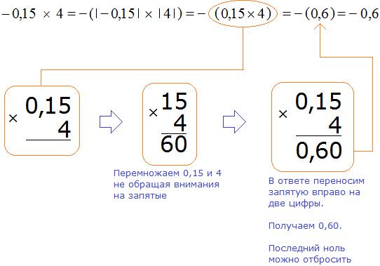 Минус ноль пятнадцать умножить на четыре равно минус ноль целых шесть десятых