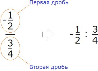 Минус одна вторая разделить на три четвертых запись в понятный вид
