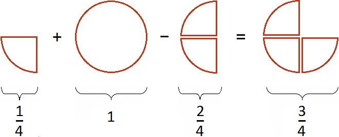 1 na 4 plus 1 na 2 umnojit na 2 minus 2 na 4 step 4