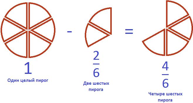 целый пирог минус две третьих равно четыре шестых