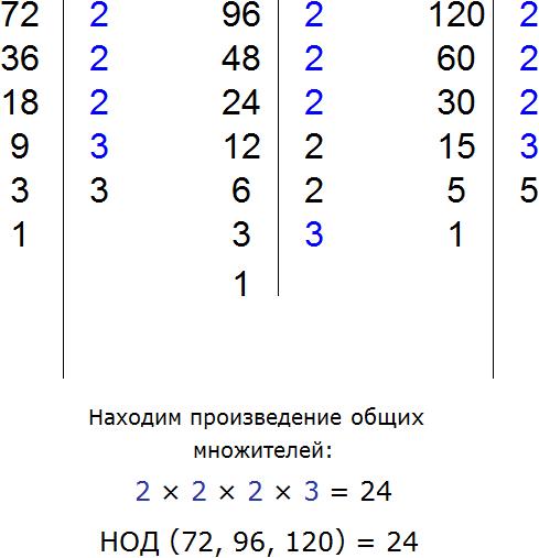 nahozhdenie-NOD-dlya-72-96-120