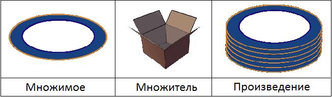 множимые тарелки и множители коробки