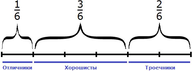 отличники хорошисты и троечники разделенные на шесть частей