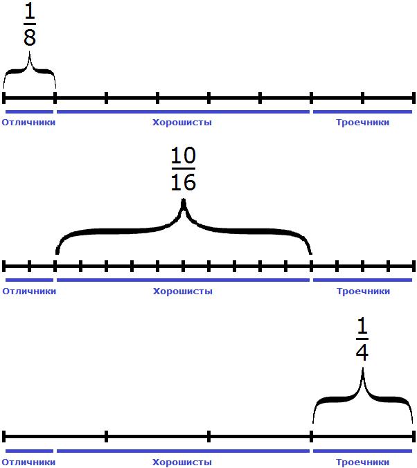 отличники и хорошисты и троечники разделенные на 8 и 4 и 16 частей