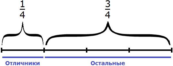 отличники и остальные разделенные на четыре части
