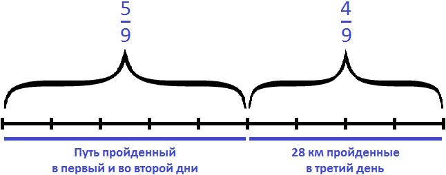 путь разделенный на девять частей, пройденный геологами