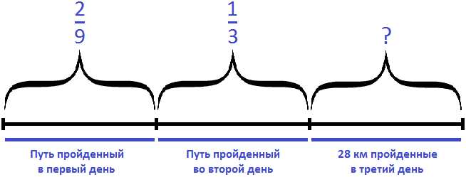 путь разделенный на три части, пройденный геологами