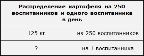 распределение катофеля 250 воспитанникам и 1 воспитаннику.png