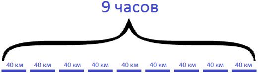 задача на движение товарного и пассажирского поезда шаг 1